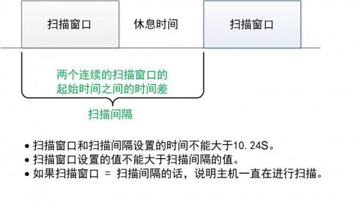 BLE技术 扫描窗口和扫描间隔.jpg