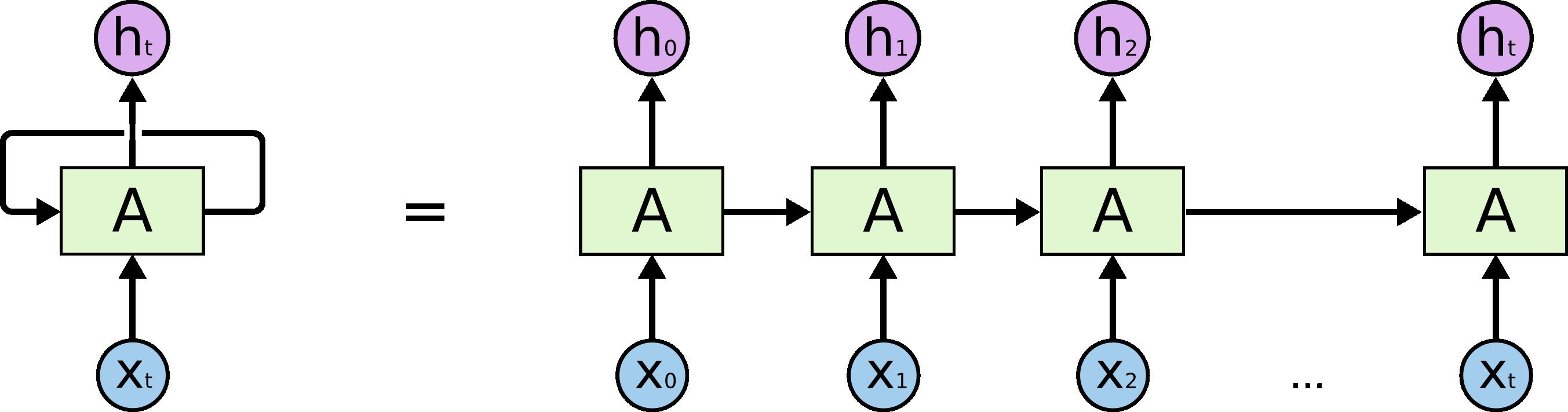 RNN-unrolled