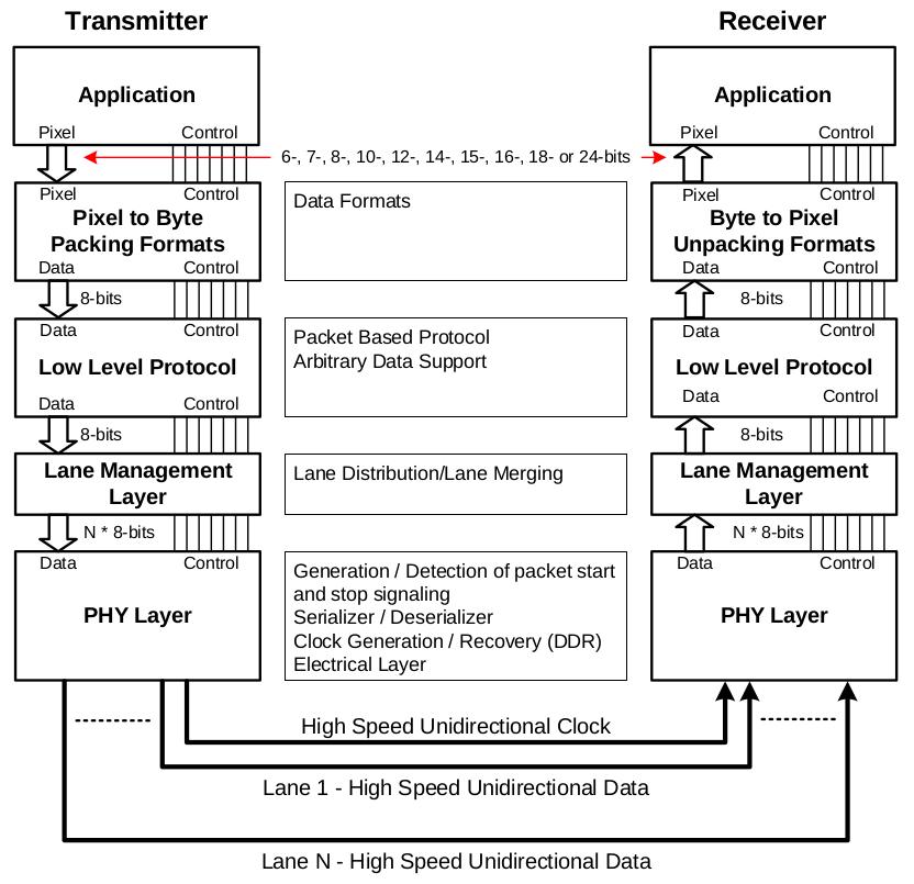Fig2.CSI-2 Layers