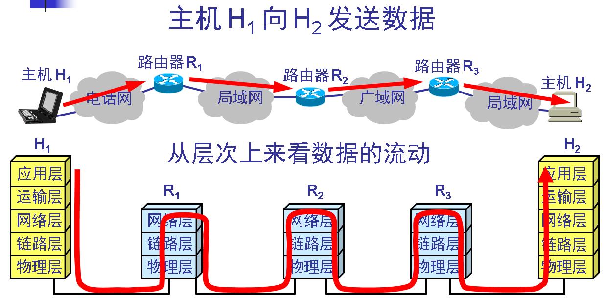 数据链路层的简单模型