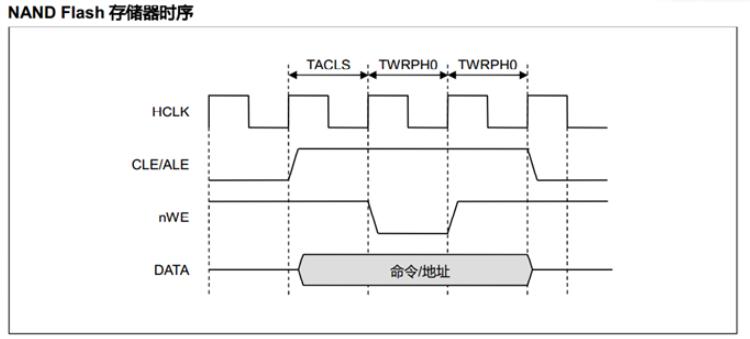 图3(2440-nandflash时序图)