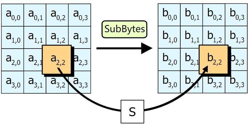 AES加密原理