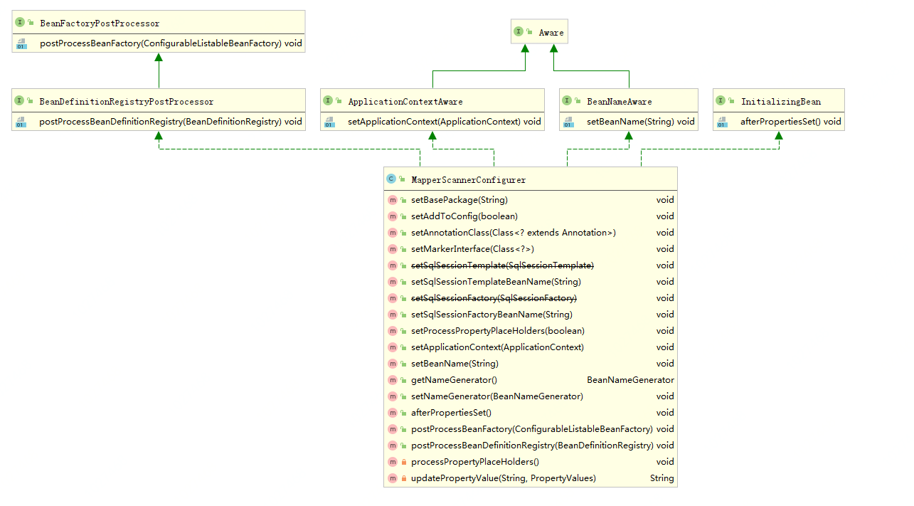微信公众号:bugstack虫洞栈 & MapperScannerConfigurer类图