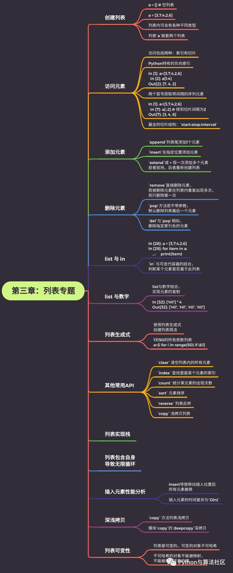 6张图总结Python基础知识点,原来Python如此简单