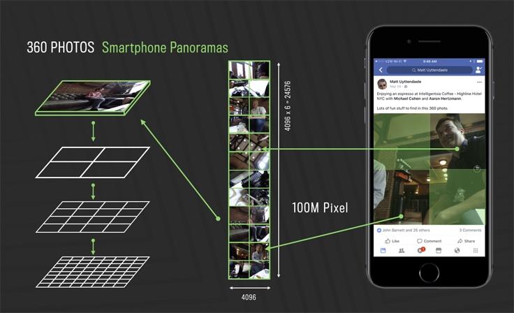 全景照片不怕歪!Facebook 用神经网络矫正扭曲的地平线