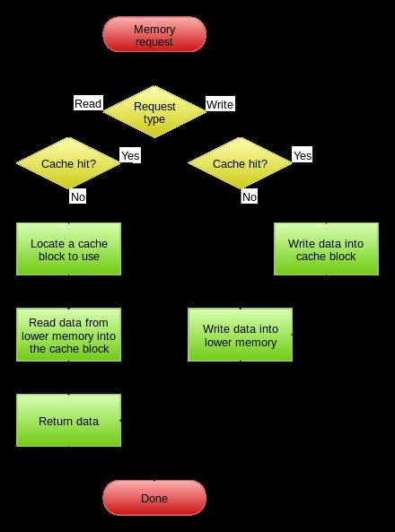 A write-through cache with no-write allocation