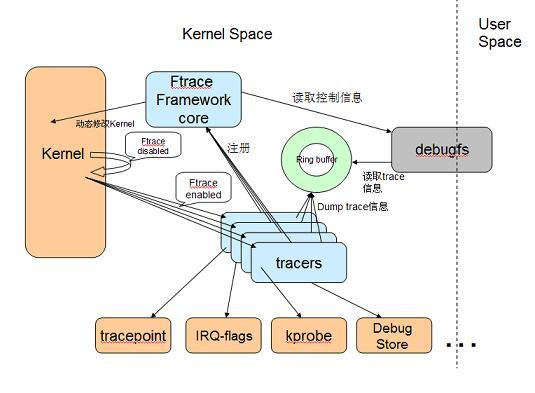 ftrace架构图