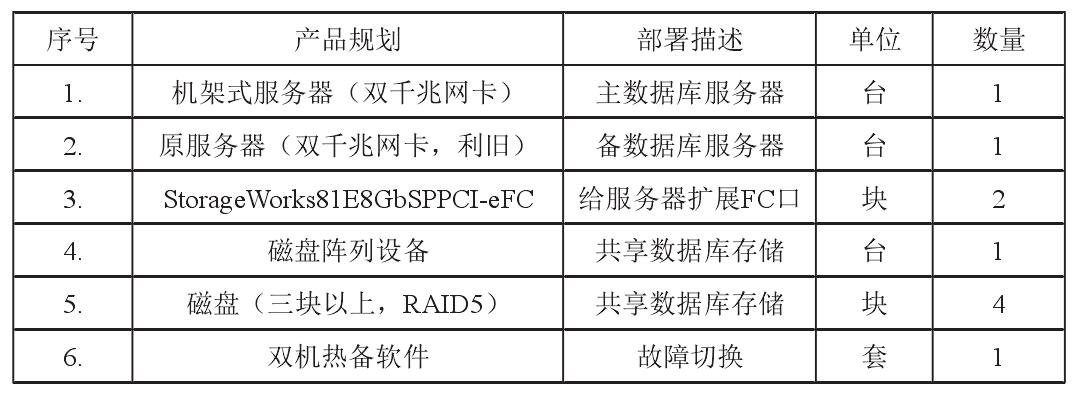 中小企业服务器双机热备系统升级方案