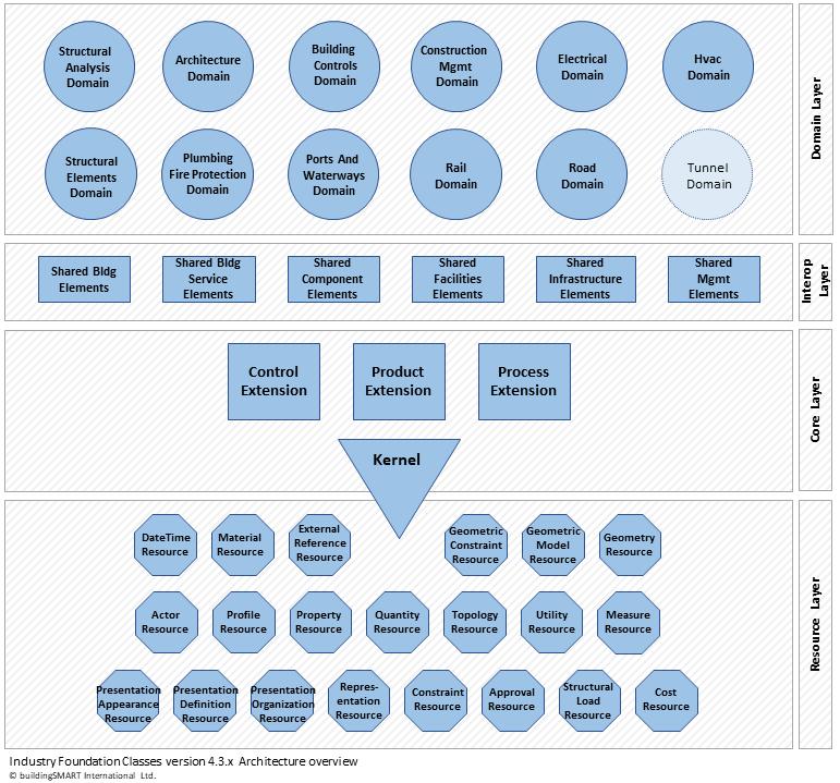IFC4 layered architecture