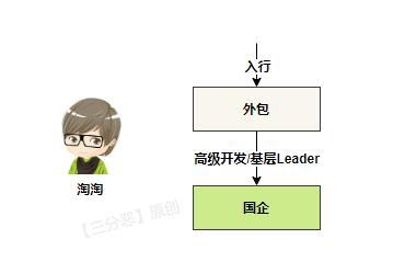 Taotao career