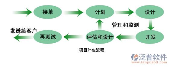 外包工程管理系统