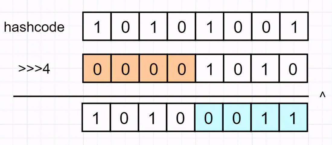 阿里二面:说一下Hashmap散列表的三大问题与线程安全问题