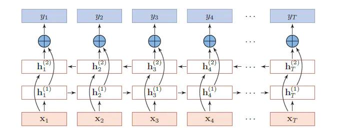 图3:双向循环神经网络