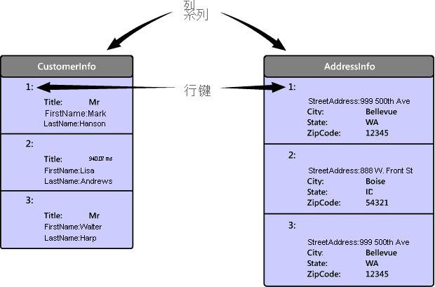 列系列数据库的物理结构