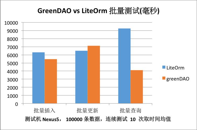 greenDAO vs LiteOrm 批量测试