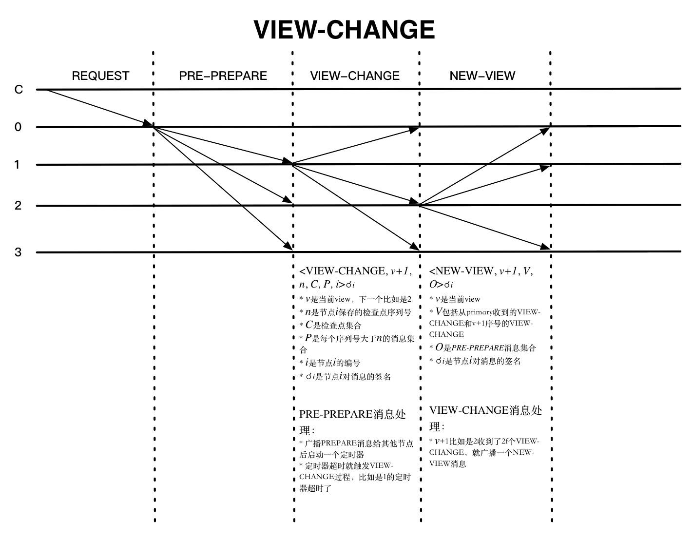 VIEW-CHANGE