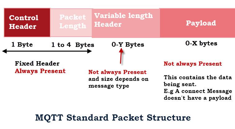 MQTT-Standard-Packet