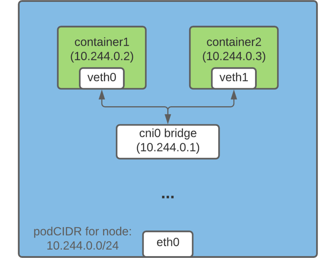Kubernetes Pod 如何获取 IP 地址插图(1)