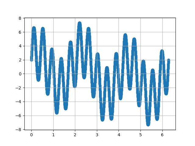 图7.4  时域信号的形态