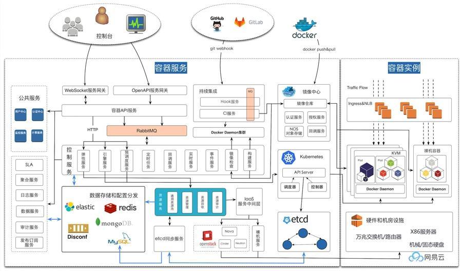 微服务架构开发实战:如何实现微服务的自动扩展?