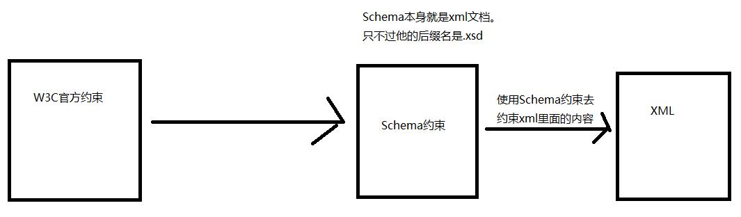 xml和约束文件的关系.png