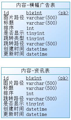 内容微服务的数据库