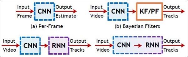 Schematic Representation Of CNN And RNN
