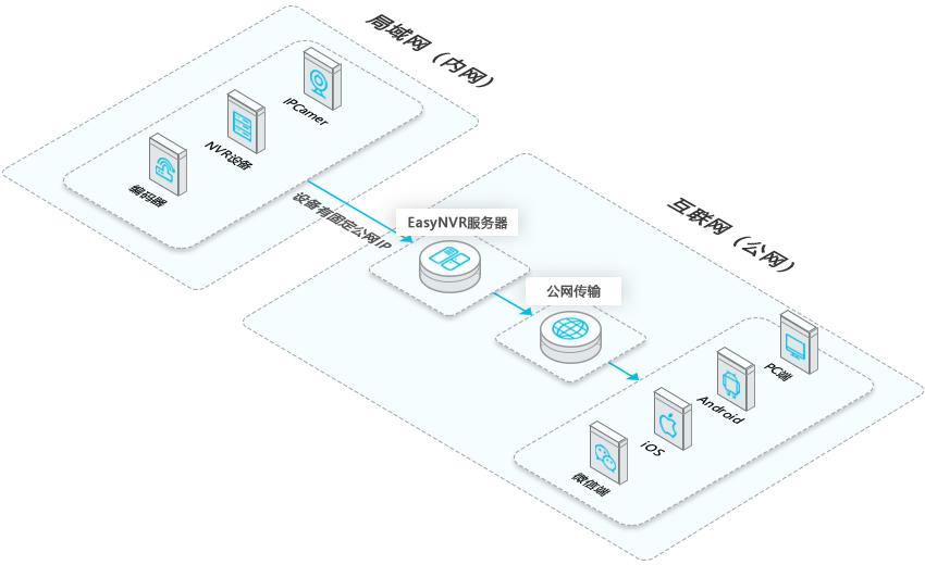 EasyNVR架构图2 2.5D.png