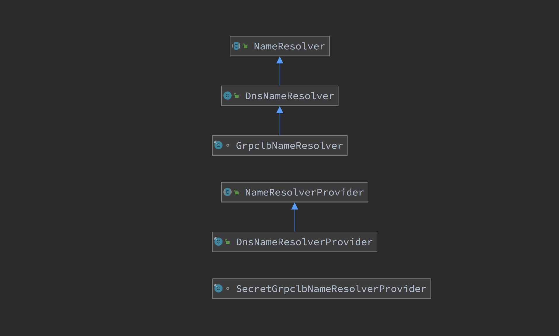 grpc-source-code-name-resolver-diagram.png