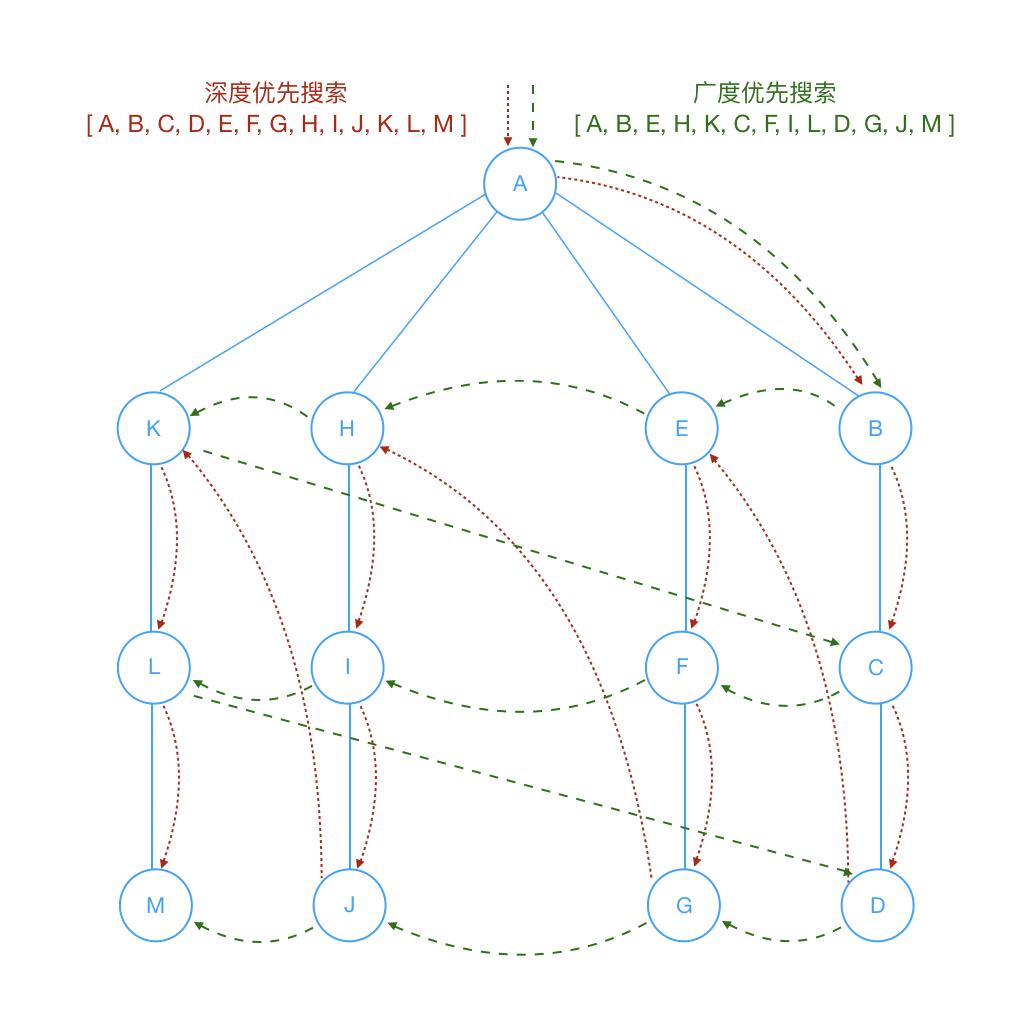 graph_search