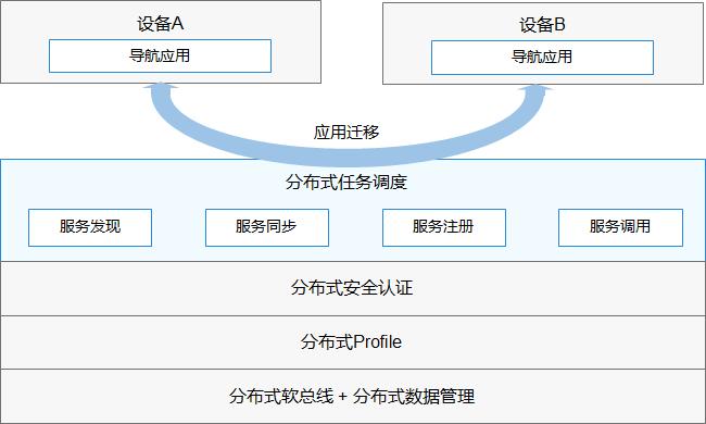 6ada31abd2e3664c2a32e8ef3ba5763e - HarmonyOS(一) 鸿蒙开发学习科普,官方文档学习路线解析