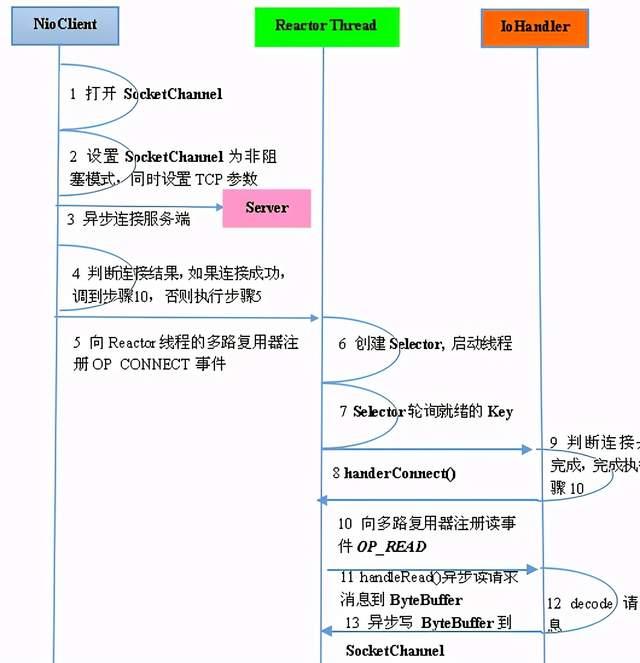 客户端通信序列图