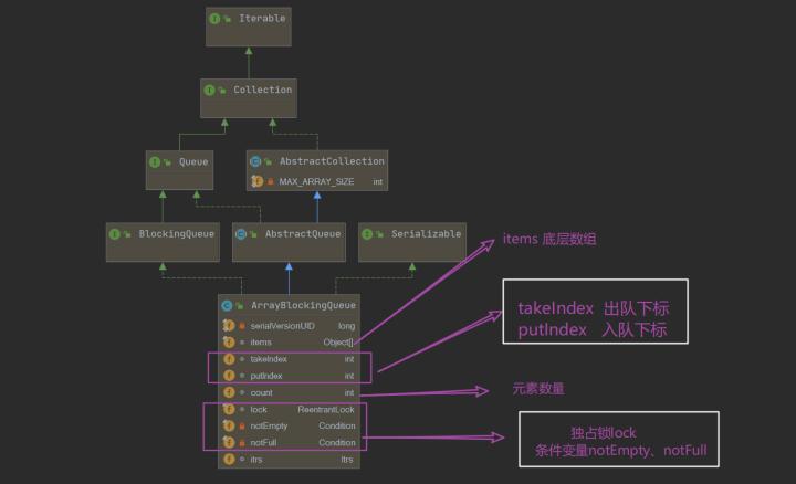 Java并发进阶:阻塞队列ABQ源码详解
