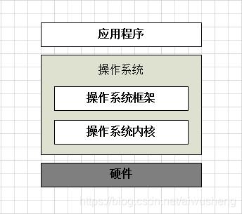 操作系统简要结构