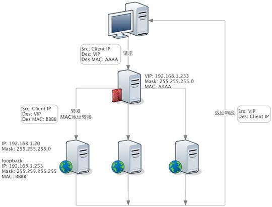 详解负载神器 LVS、Nginx及HAProxy工作原理插图(4)