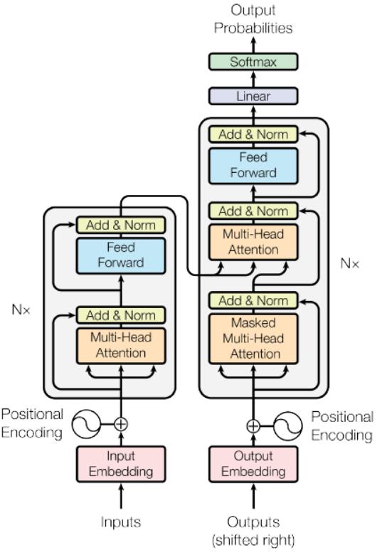 ▲Transformer结构图