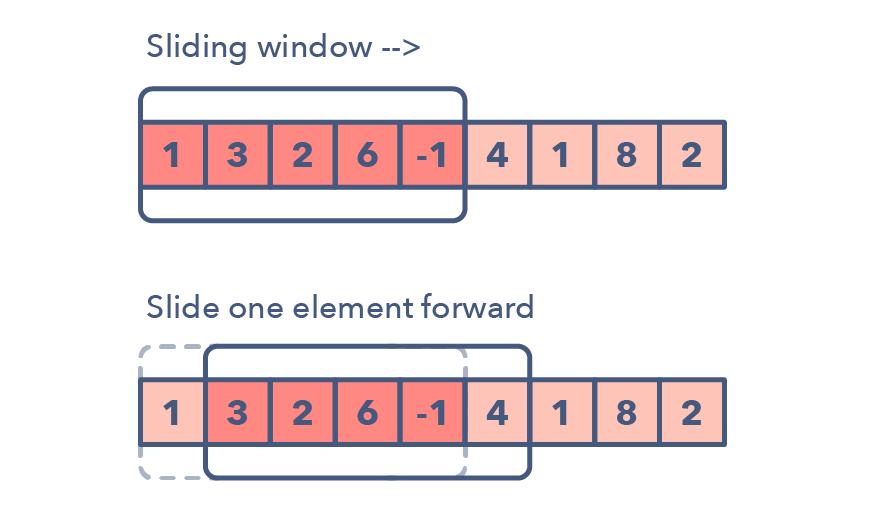 准备程序员面试?你需要了解这 14 种编程面试模式