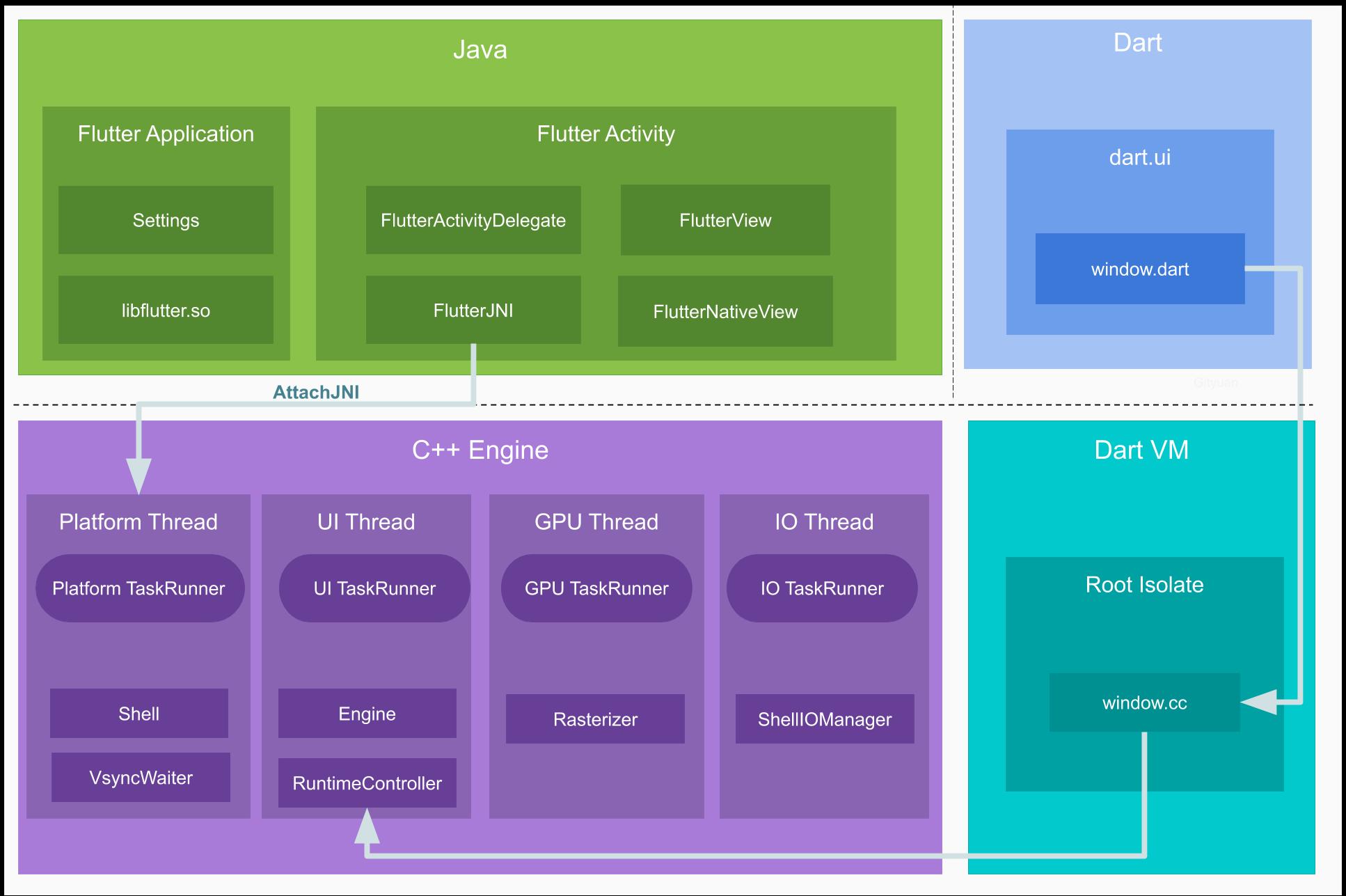 字节跳动技术整理:一文秒懂Flutter 跨平台演进及架构