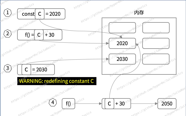 图 3-2 常量的重新定义