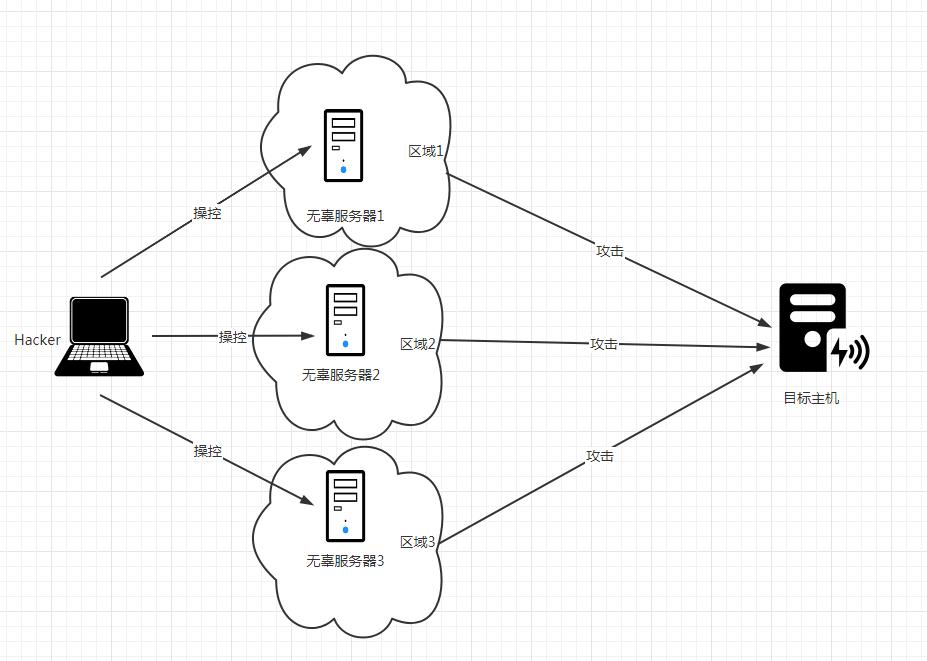 Schematic diagram of DDos attack