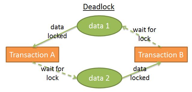 数据库事务死锁