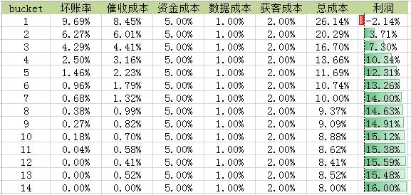 利润最大化cutoff.png