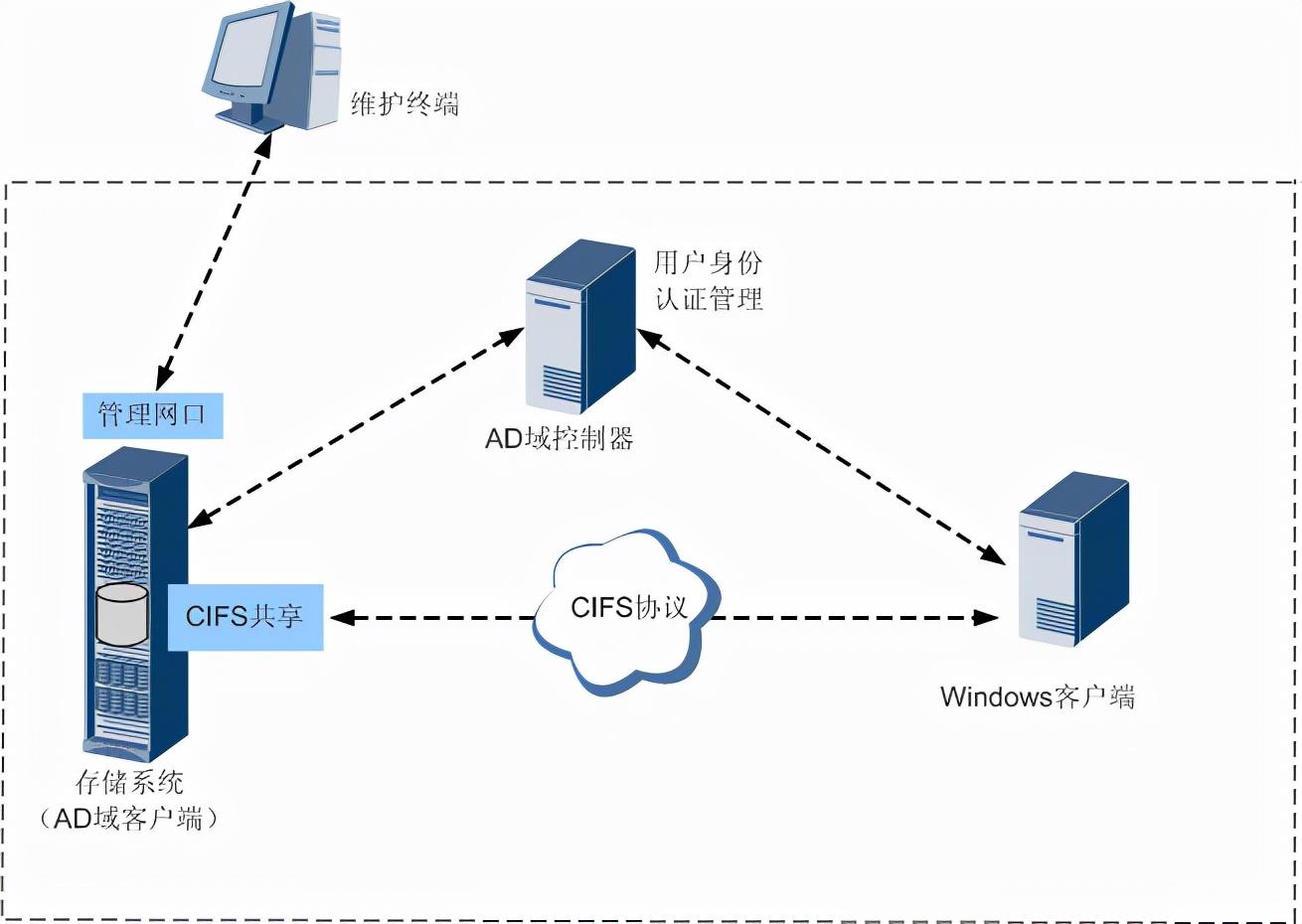 windows AD域_如何实现企业AD域高效,高质管理?