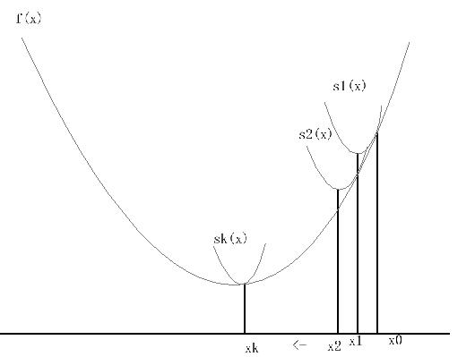 函数逼近 复制.png