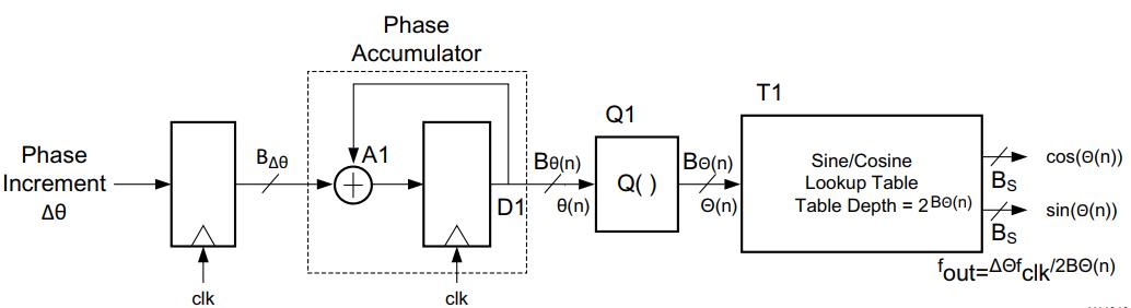 DDS Core结构图