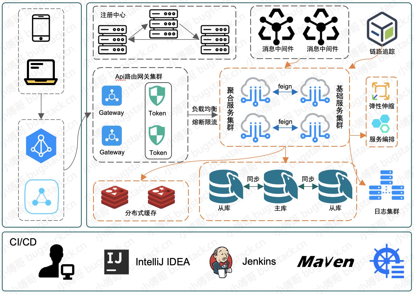 微服务架构,简化版