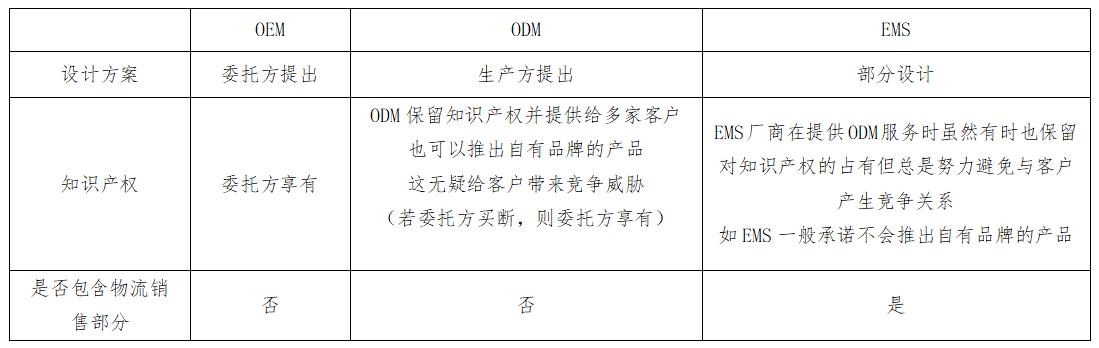 【IoT】产品设计:OEM、ODM、EMS 的区别是什么?_简一商业