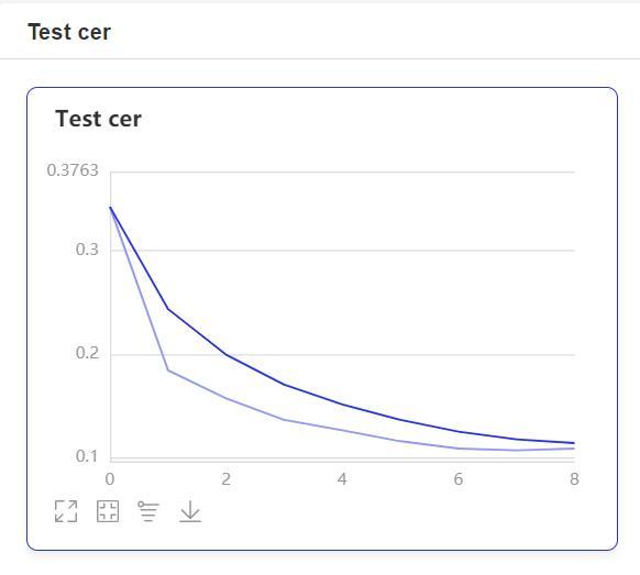 Test Cer