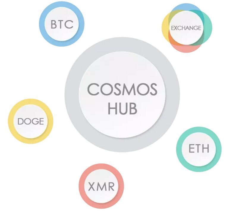 区块链跨链技术是什么?深度解析区块链跨链技术