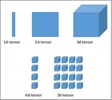 Tensor Data Structure